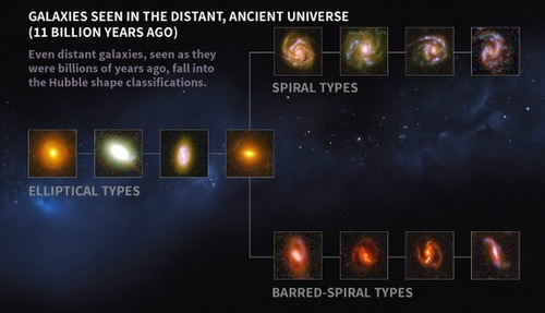 how galaxies are classified - 574×330