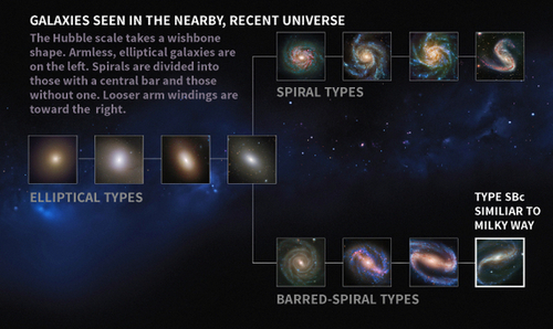 how galaxies are classified - 564×296
